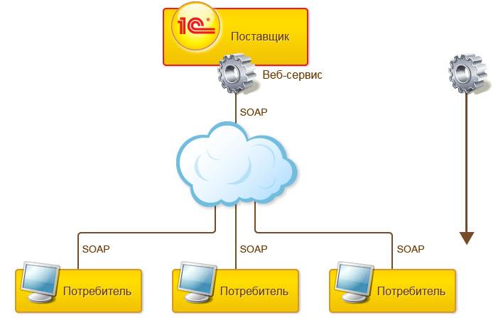 Вы узнаете : - что такое веб-сервисы и зачем они нужны - основные протоколы веб-сервисов и их преимущества